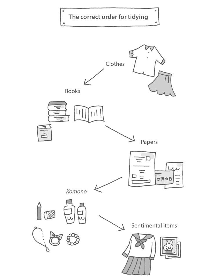 5 steps of Konmari method