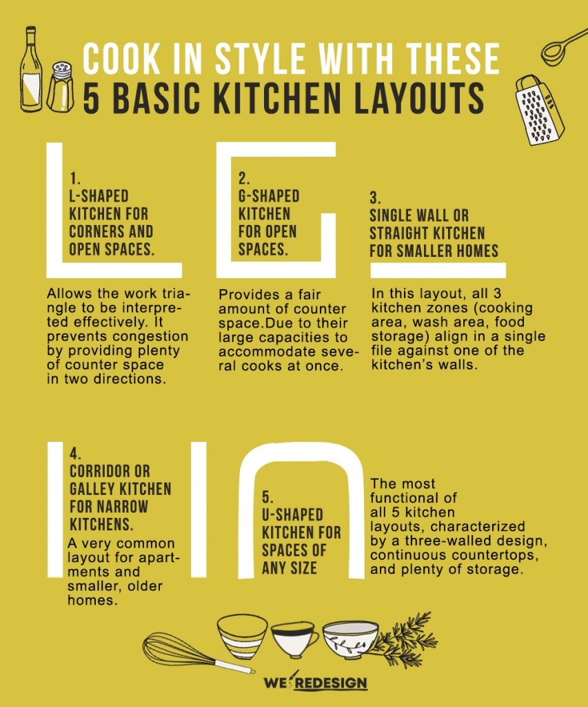 kitchen layout infographic